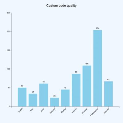 Live Compare détecte la quantité de custom code dans vos systèmes, et quelle part est effectivement utilisée, afin de vous donner une idée de précise de ce qui peut être retiré, nettoyé ou prêt à migrer.